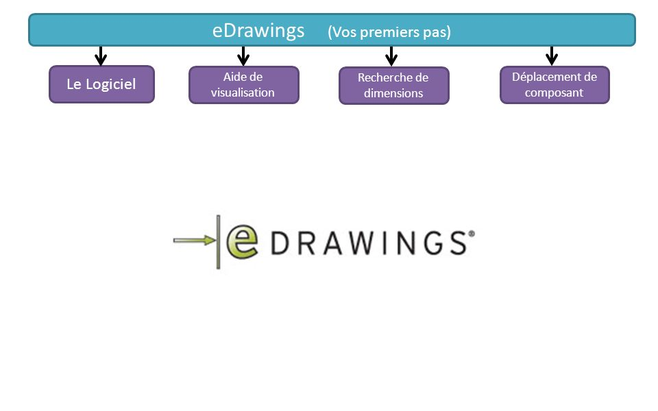 Déplacement de composant Le Logiciel Aide de visualisation Recherche de dimensions eDrawings (Vos premiers pas)
