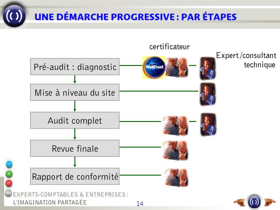 14 UNE DÉMARCHE PROGRESSIVE : PAR ÉTAPES Pré-audit : diagnostic Mise à niveau du site Audit complet Revue finale Rapport de conformité Expert /consult
