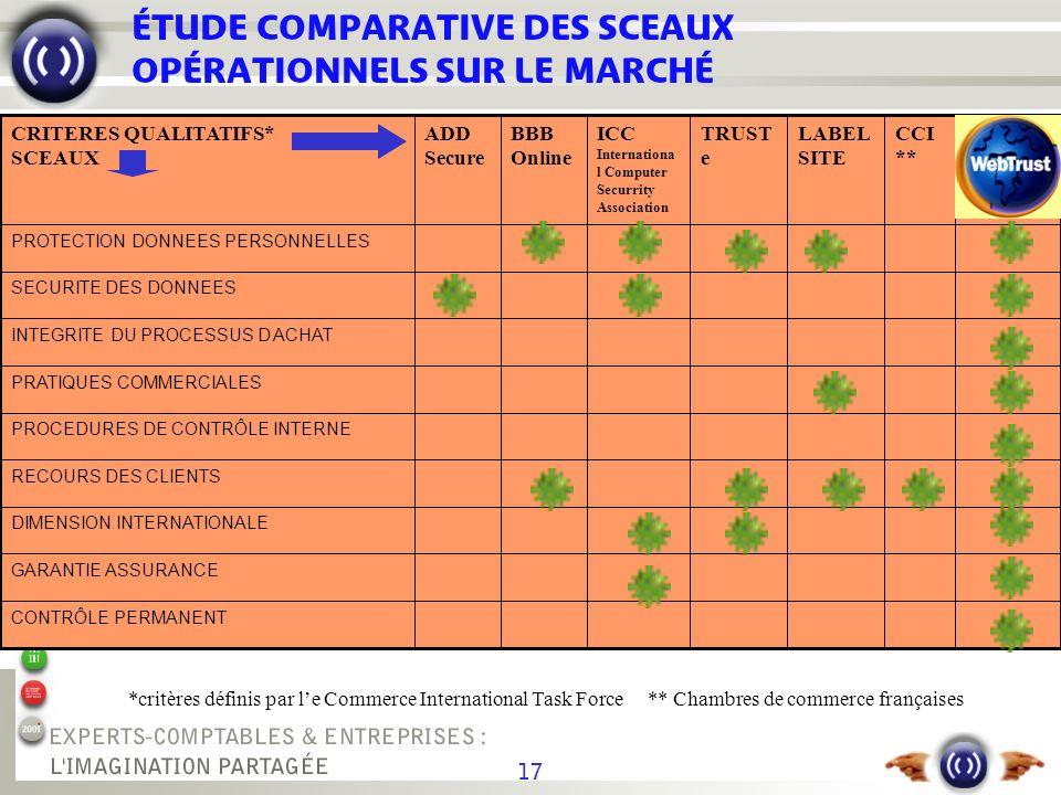 17 ÉTUDE COMPARATIVE DES SCEAUX OPÉRATIONNELS SUR LE MARCHÉ *critères définis par le Commerce International Task Force** Chambres de commerce français