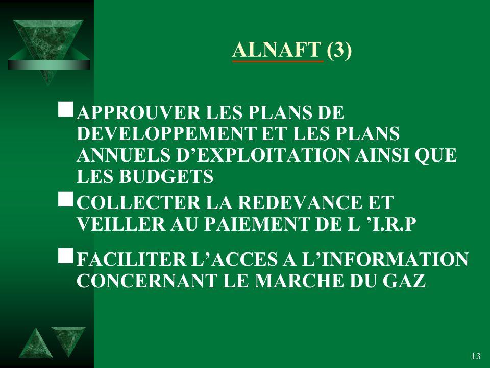 13 ALNAFT (3) APPROUVER LES PLANS DE DEVELOPPEMENT ET LES PLANS ANNUELS DEXPLOITATION AINSI QUE LES BUDGETS COLLECTER LA REDEVANCE ET VEILLER AU PAIEMENT DE L I.R.P FACILITER LACCES A LINFORMATION CONCERNANT LE MARCHE DU GAZ