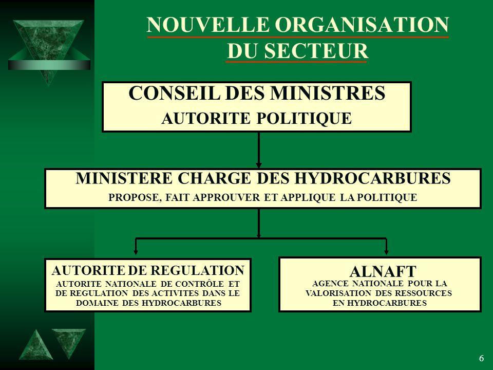 6 NOUVELLE ORGANISATION DU SECTEUR CONSEIL DES MINISTRES AUTORITE POLITIQUE MINISTERE CHARGE DES HYDROCARBURES PROPOSE, FAIT APPROUVER ET APPLIQUE LA POLITIQUE AUTORITE DE REGULATION AUTORITE NATIONALE DE CONTRÔLE ET DE REGULATION DES ACTIVITES DANS LE DOMAINE DES HYDROCARBURES ALNAFT AGENCE NATIONALE POUR LA VALORISATION DES RESSOURCES EN HYDROCARBURES