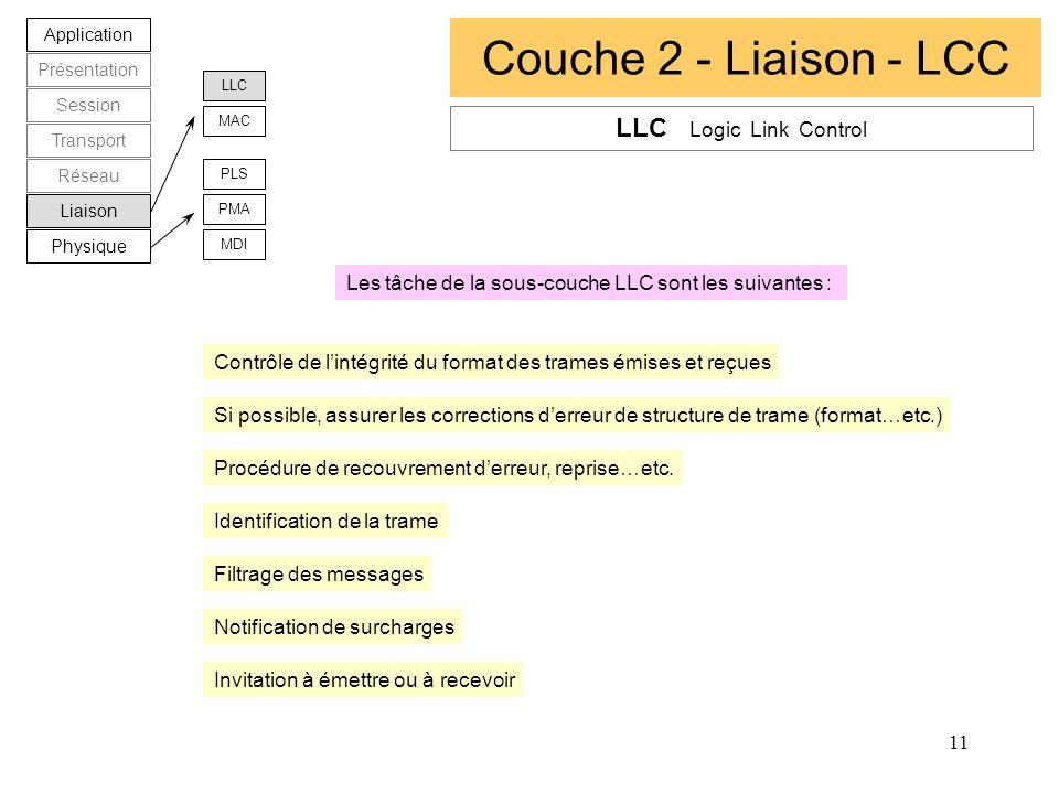 11 Couche 2 - Liaison - LCC Application Présentation Session Transport Réseau Liaison Physique LLC MAC PLS PMA MDI LLC Logic Link Control Contrôle de
