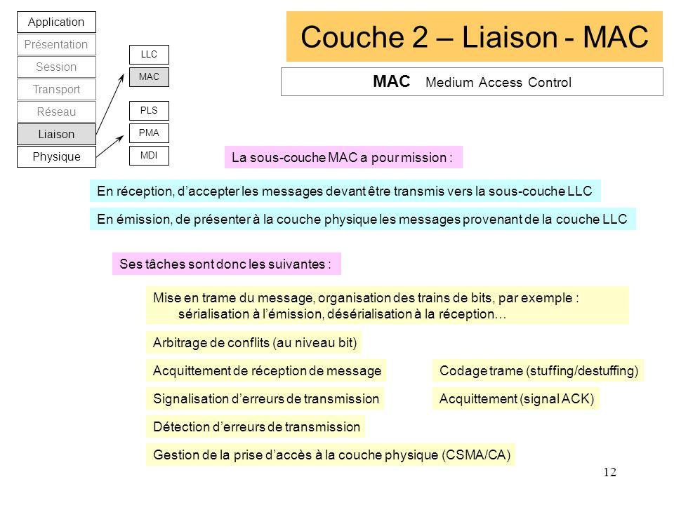 12 Couche 2 – Liaison - MAC Application Présentation Session Transport Réseau Liaison Physique LLC MAC PLS PMA MDI MAC Medium Access Control En récept