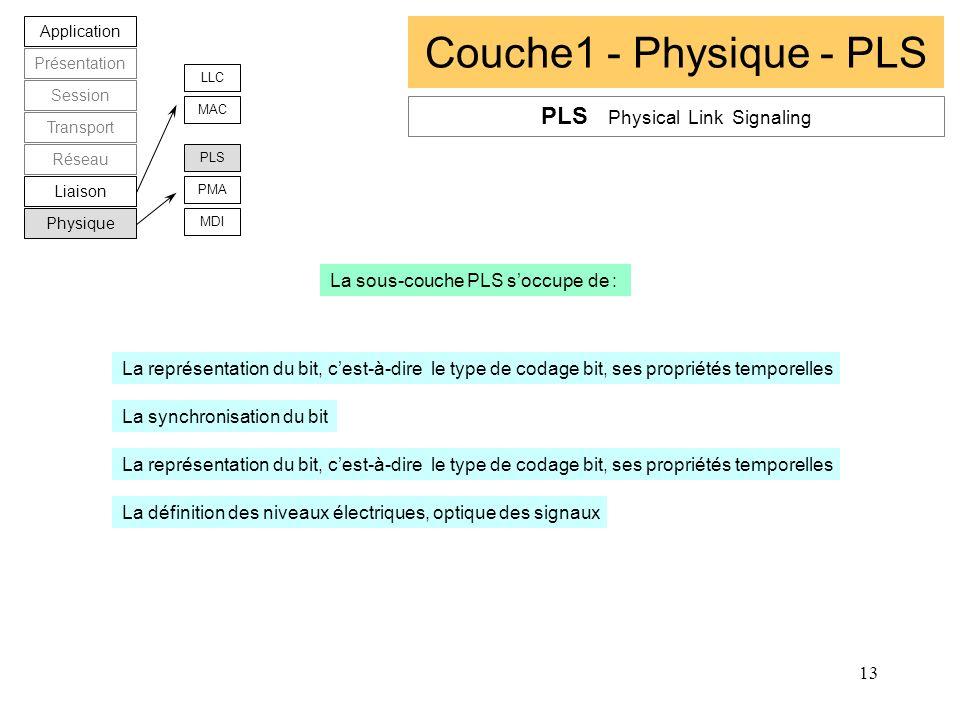 13 Couche1 - Physique - PLS Application Présentation Session Transport Réseau Liaison Physique LLC MAC PLS PMA MDI PLS Physical Link Signaling La sous
