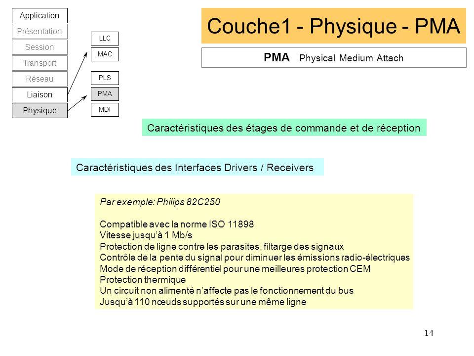 14 Couche1 - Physique - PMA Application Présentation Session Transport Réseau Liaison Physique LLC MAC PLS PMA MDI Caractéristiques des étages de comm