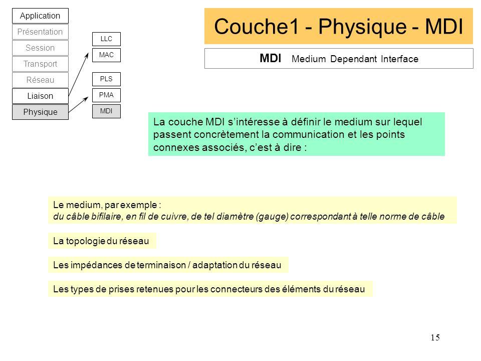 15 Couche1 - Physique - MDI Application Présentation Session Transport Réseau Liaison Physique LLC MAC PLS PMA MDI La couche MDI sintéresse à définir