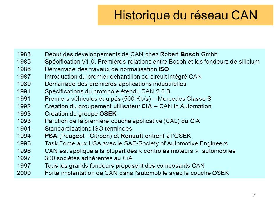 2 Historique du réseau CAN 1983Début des développements de CAN chez Robert Bosch Gmbh 1985Spécification V1.0. Premières relations entre Bosch et les f