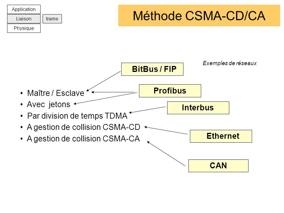 Les méthodes daccès Maître / Esclave Avec jetons Par division de temps TDMA A gestion de collision CSMA-CD A gestion de collision CSMA-CA Ethernet CAN