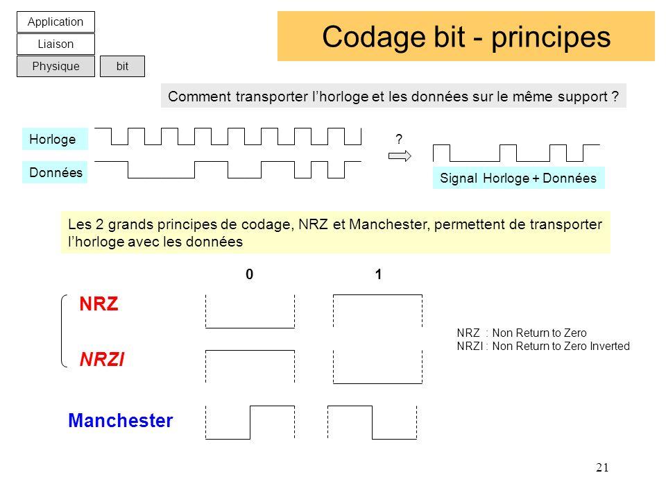 21 Codage bit - principes Manchester Les 2 grands principes de codage, NRZ et Manchester, permettent de transporter lhorloge avec les données 0 1 Appl