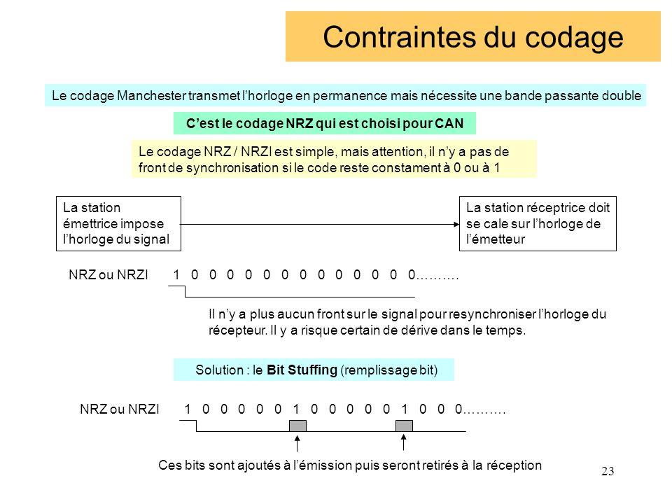 23 Contraintes du codage Le codage NRZ / NRZI est simple, mais attention, il ny a pas de front de synchronisation si le code reste constament à 0 ou à