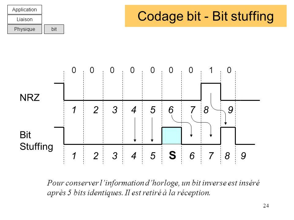 24 Codage bit - Bit stuffing 0 0 0 0 0 0 0 1 0 NRZ Bit Stuffing 1 2 3 4 5 S 6 7 8 9 1 2 3 4 5 6 7 8 9 Pour conserver linformation dhorloge, un bit inv