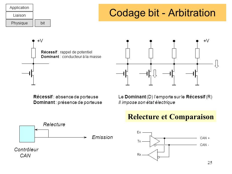 25 Codage bit - Arbitration Application Liaison Physiquebit +V Récessif : absence de porteuse Dominant : présence de porteuse Récessif : rappel de pot