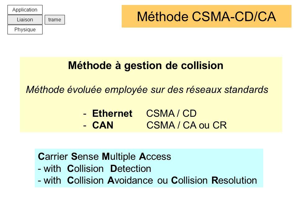 Méthode CSMA-CD/CA Méthode à gestion de collision Méthode évoluée employée sur des réseaux standards - Ethernet CSMA / CD - CAN CSMA / CA ou CR Carrie
