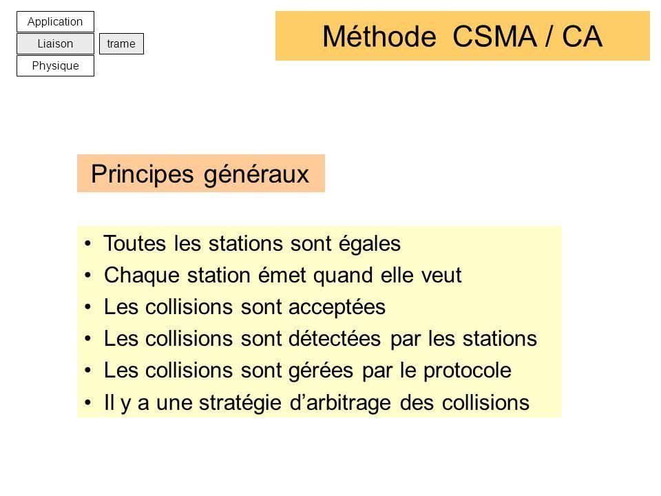 Méthode CSMA / CA Toutes les stations sont égales Chaque station émet quand elle veut Les collisions sont acceptées Les collisions sont détectées par
