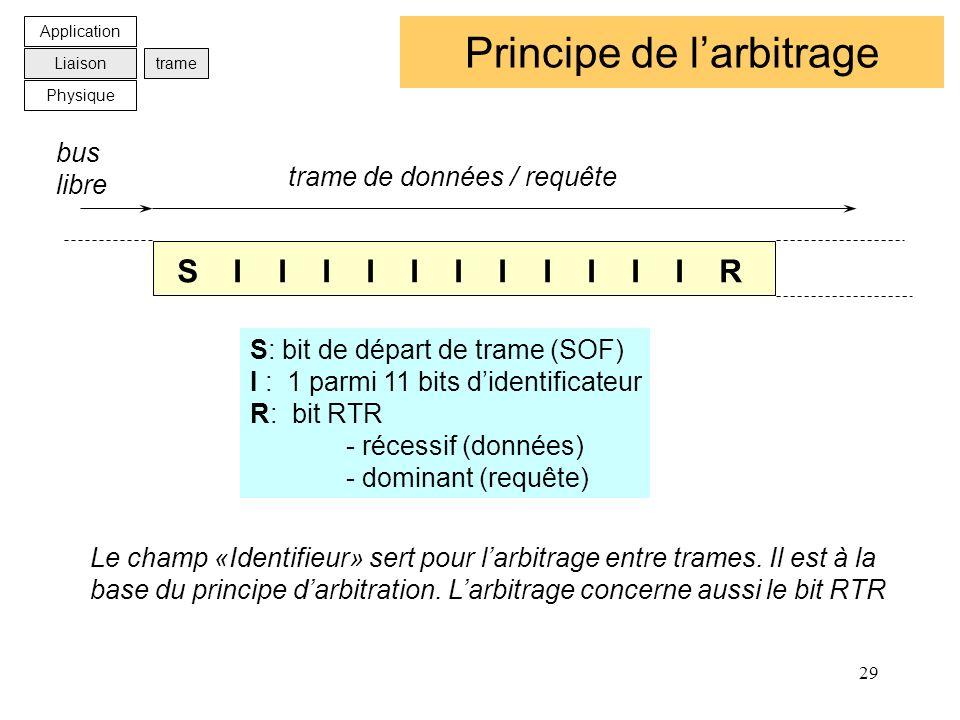 29 Principe de larbitrage S I I I I I I I I I I I R bus libre trame de données / requête S: bit de départ de trame (SOF) I : 1 parmi 11 bits didentifi