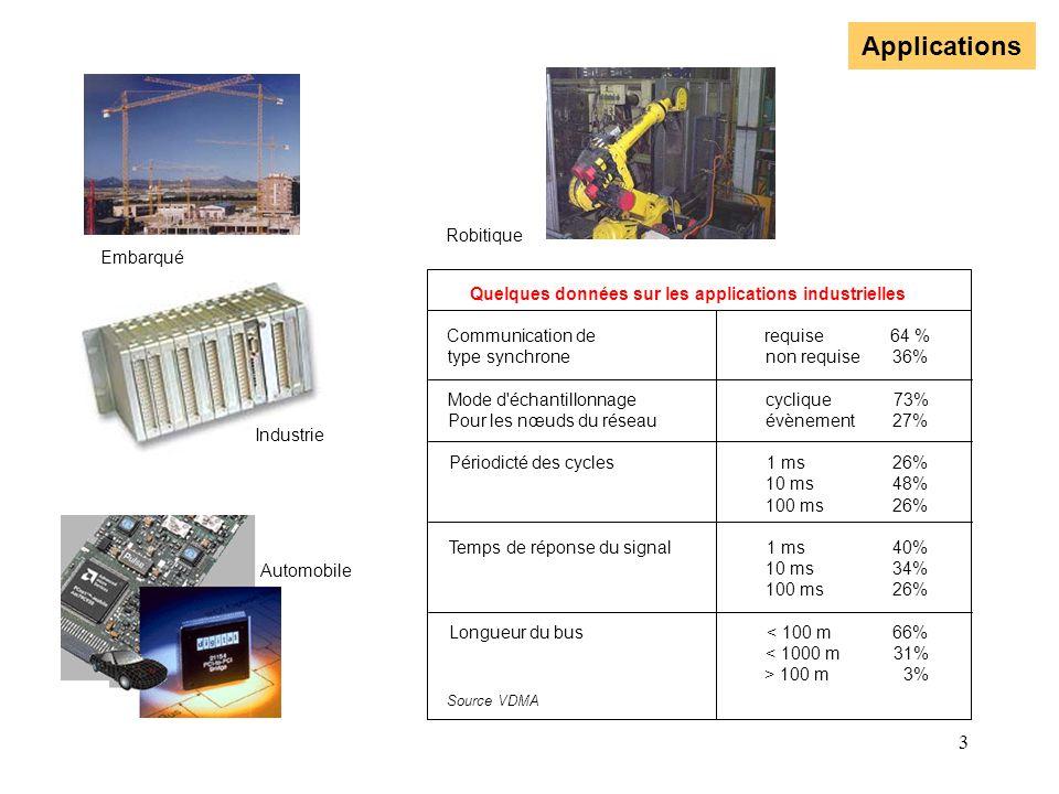 4 Le modèle ISO N° de couche 76543217654321 Application Présentation Session Transport Réseau Communication Physique Modèle ISO Protocole CAN Utilisateur Protocole CAN avec libre choix du medium vide