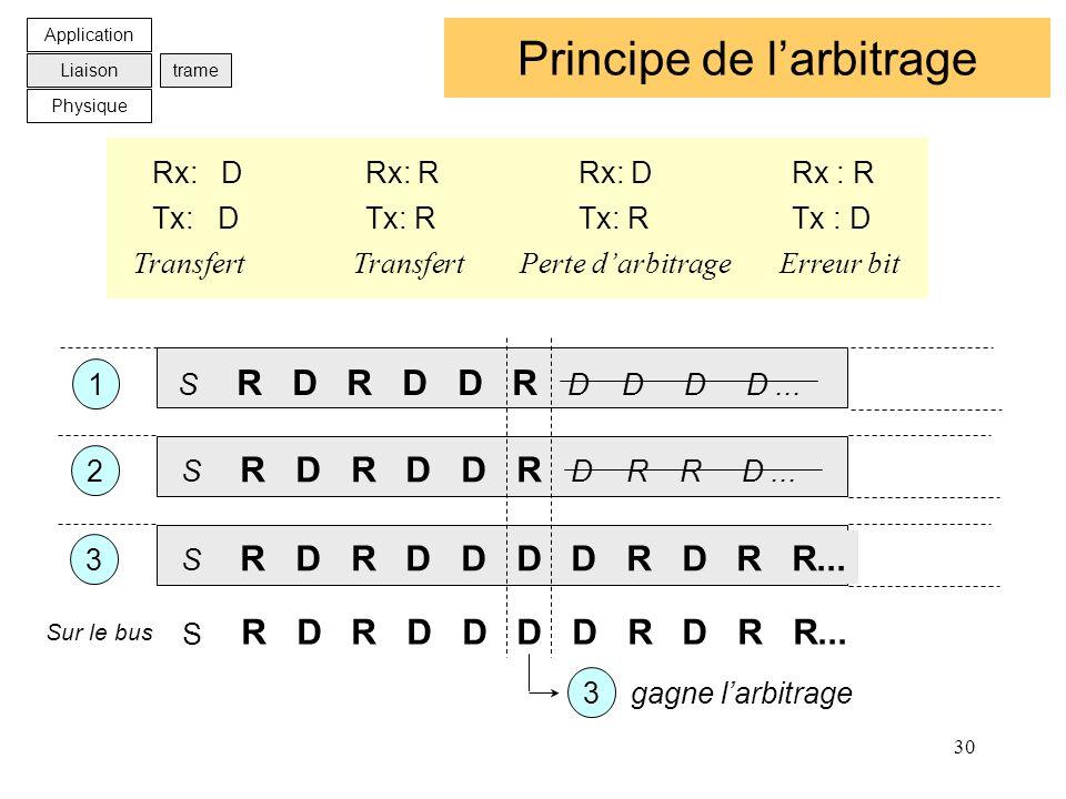 30 Principe de larbitrage Transfert Transfert Perte darbitrage Erreur bit Tx: DTx: RTx: RTx : D Rx: DRx: RRx: DRx : R S R D R D D R D R R D... S R D R