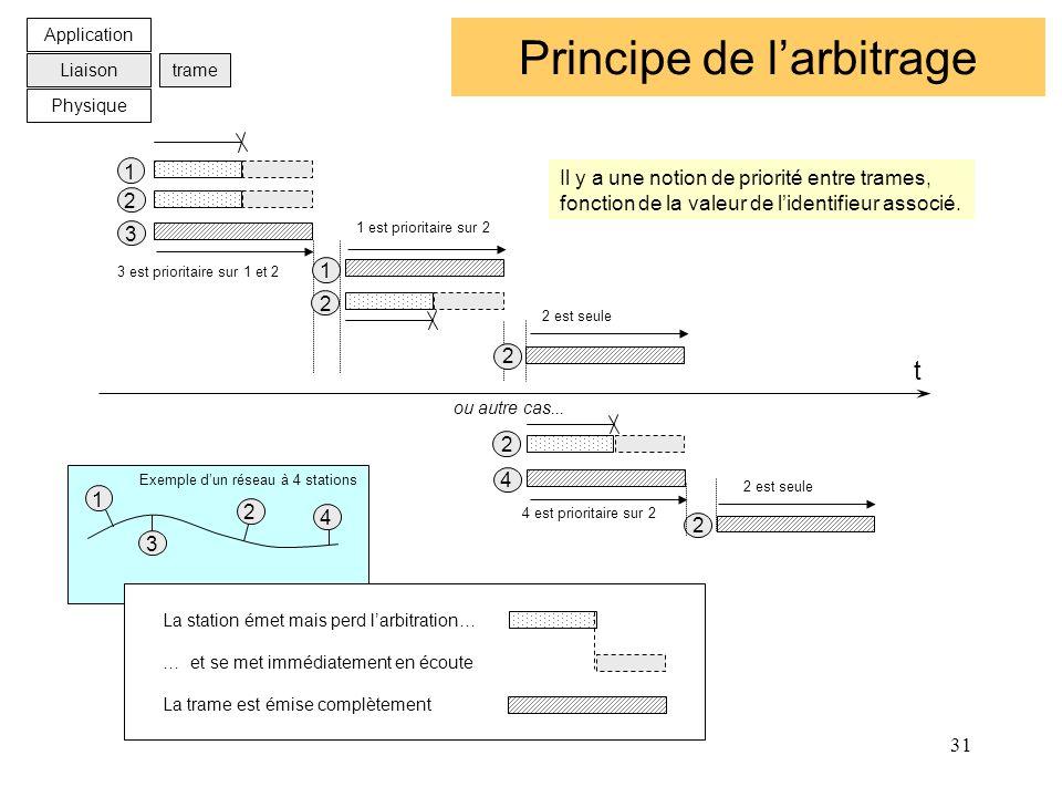 31 Principe de larbitrage t 1 2 3 2 1 2 4 2 ou autre cas... 2 Il y a une notion de priorité entre trames, fonction de la valeur de lidentifieur associ