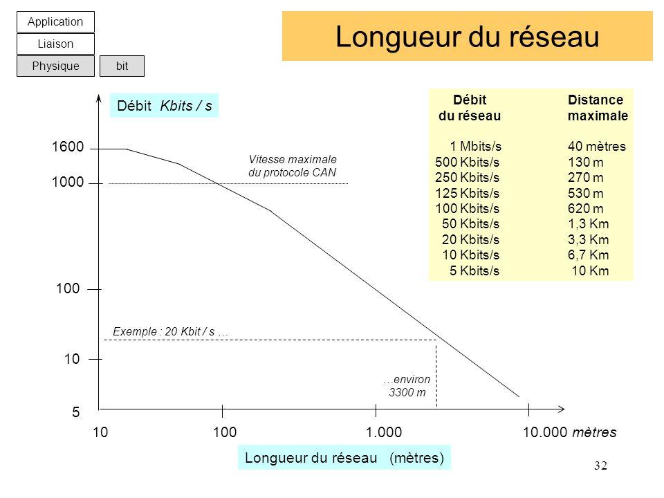 32 Longueur du réseau 10 100 1.000 10.000 mètres 1600 1000 100 10 5 Débit Kbits / s Longueur du réseau (mètres) Vitesse maximale du protocole CAN Exem