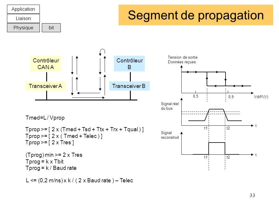 33 Segment de propagation Transceiver ATransceiver B Contrôleur CAN A Contrôleur B Tmed=L / Vprop Tprop >= [ 2 x (Tmed + Tsd + Ttx + Trx + Tqual ) ] T