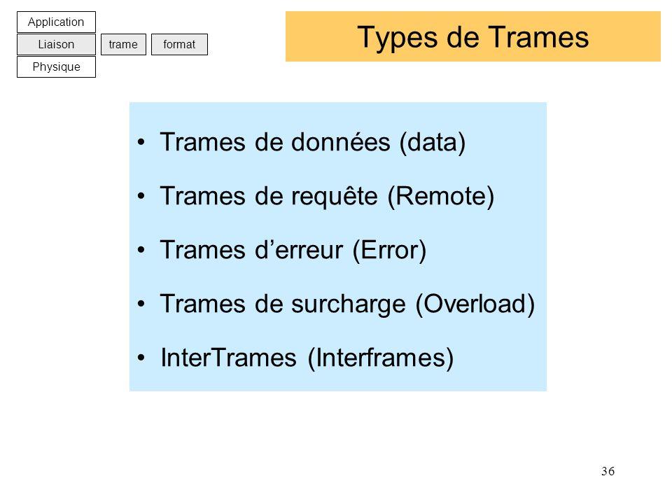 36 Types de Trames Trames de données (data) Trames de requête (Remote) Trames derreur (Error) Trames de surcharge (Overload) InterTrames (Interframes)