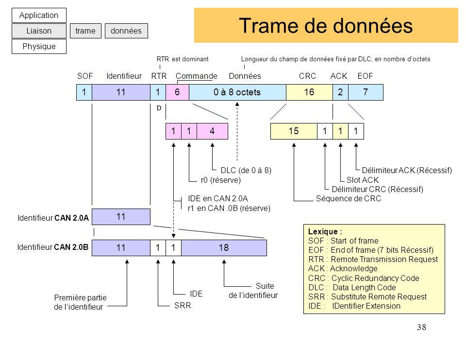 38 Trame de données Application Liaison Physique tramedonnées 11160 à 8 octets16271 SOF Identifieur RTR Commande Données CRC ACK EOF 15111 Délimiteur