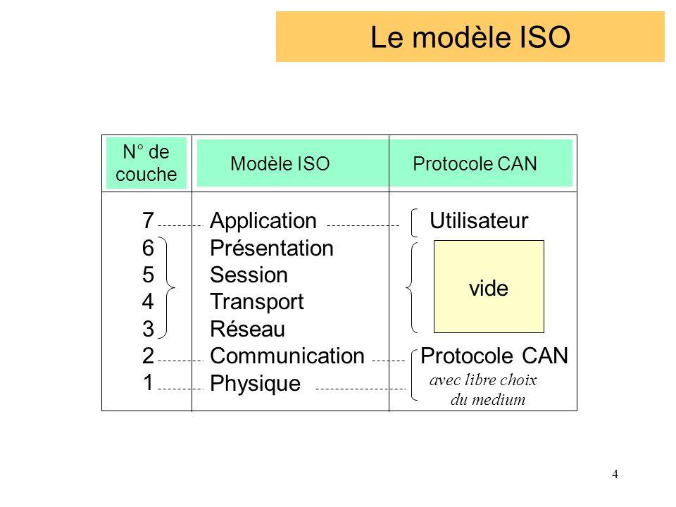 4 Le modèle ISO N° de couche 76543217654321 Application Présentation Session Transport Réseau Communication Physique Modèle ISO Protocole CAN Utilisat