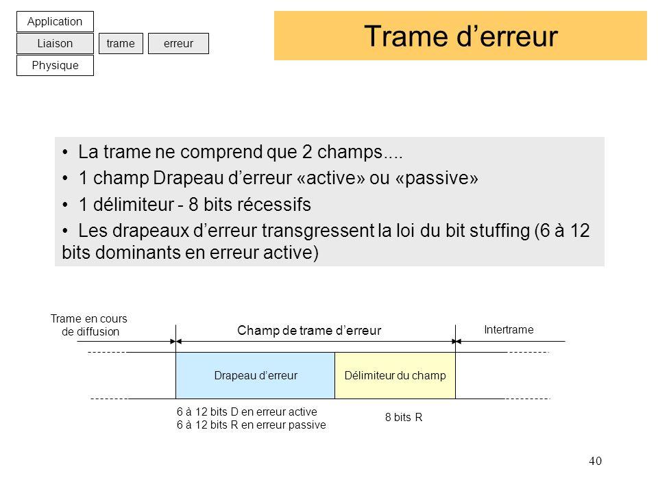 40 Trame derreur La trame ne comprend que 2 champs.... 1 champ Drapeau derreur «active» ou «passive» 1 délimiteur - 8 bits récessifs Les drapeaux derr