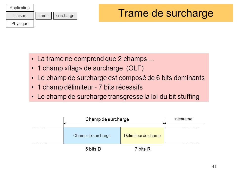 41 Trame de surcharge La trame ne comprend que 2 champs.... 1 champ «flag» de surcharge (OLF) Le champ de surcharge est composé de 6 bits dominants 1