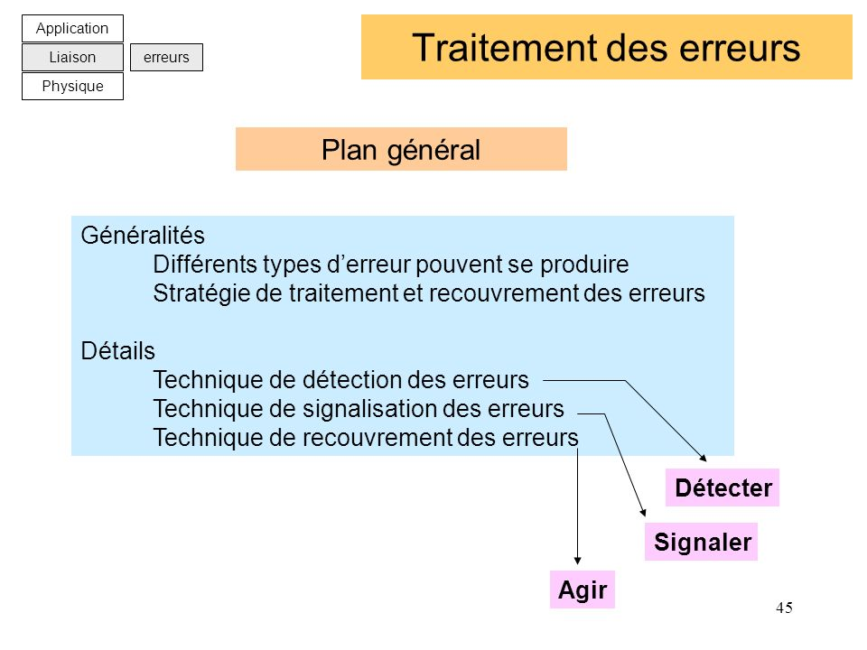 45 Traitement des erreurs Généralités Différents types derreur pouvent se produire Stratégie de traitement et recouvrement des erreurs Détails Techniq