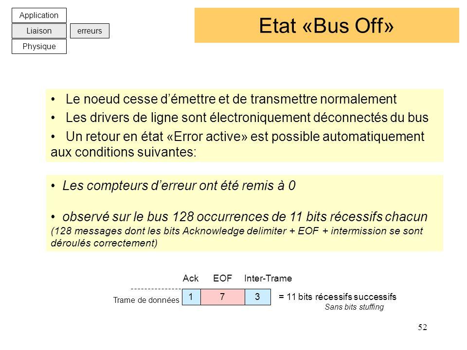 52 Etat «Bus Off» Les compteurs derreur ont été remis à 0 observé sur le bus 128 occurrences de 11 bits récessifs chacun (128 messages dont les bits A
