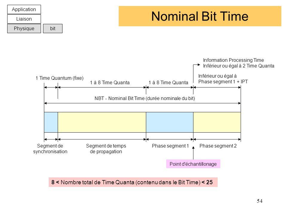 54 Nominal Bit Time Segment de synchronisation Segment de temps de propagation Phase segment 1Phase segment 2 NBT - Nominal Bit Time (durée nominale d