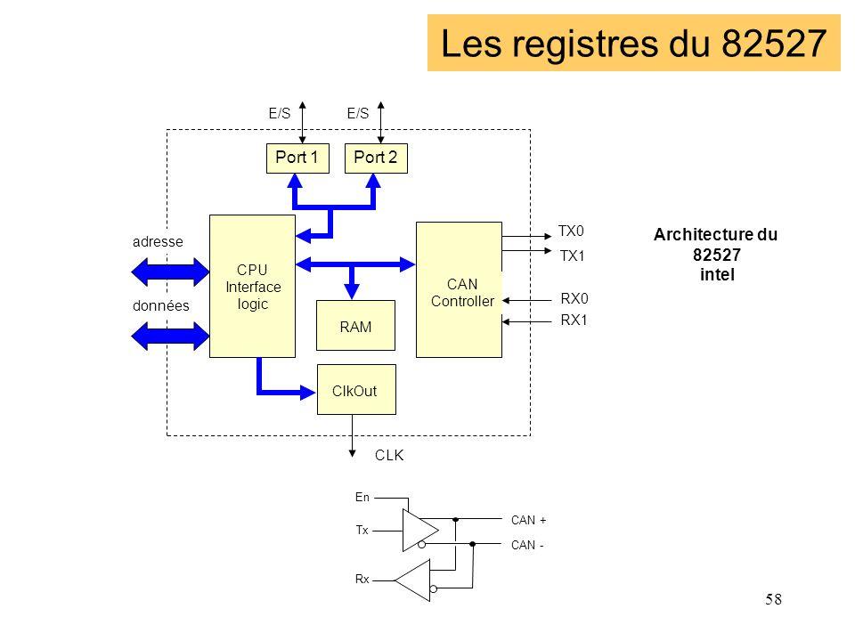 58 Le 82527 CPU Interface logic Les registres du 82527 RAM ClkOut CAN Controller Port 1Port 2 TX0 TX1 RX0 RX1 CLK E/S adresse données CAN + CAN - Tx R
