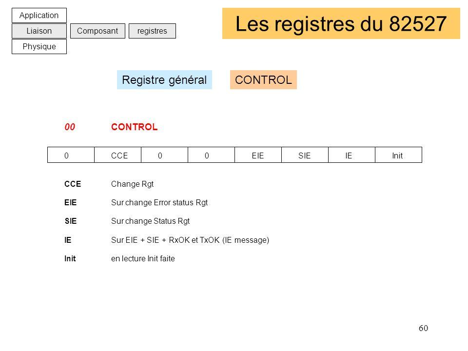 60 Les registres du 82527 00CONTROL 0CCE00EIESIEIEInit CCEChange Rgt EIESur change Error status Rgt SIESur change Status Rgt IESur EIE + SIE + RxOK et
