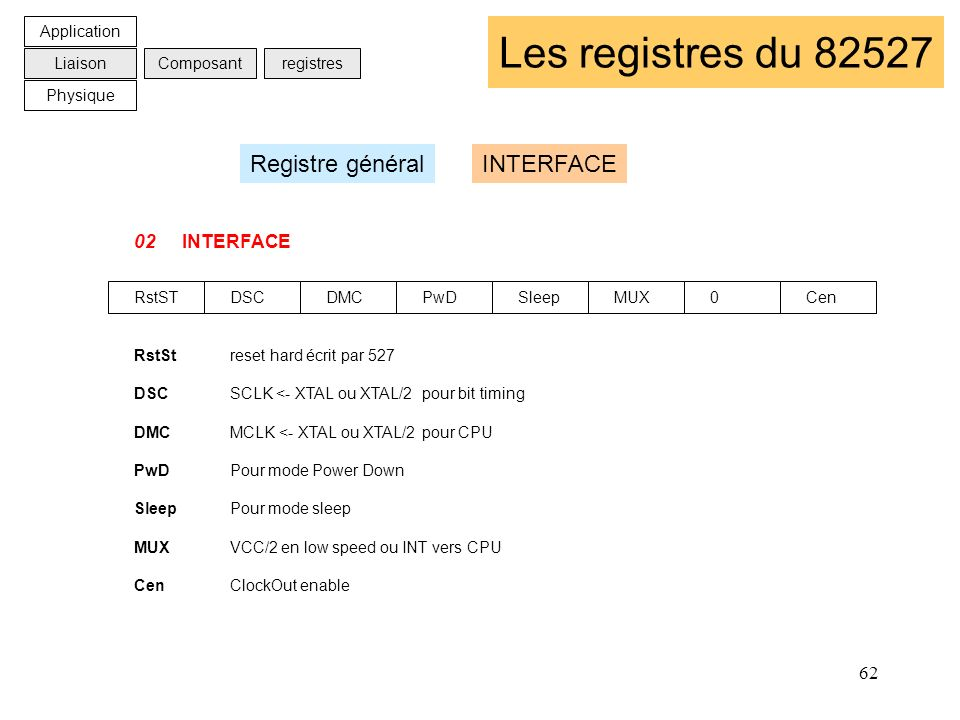 62 Les registres du 82527 02INTERFACE RstSTDSCDMCPwDSleepMUX0Cen RstStreset hard écrit par 527 DSCSCLK <- XTAL ou XTAL/2pour bit timing DMCMCLK <- XTA