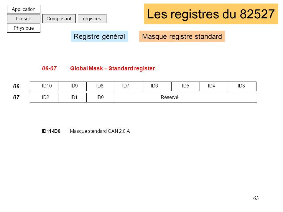 63 Les registres du 82527 06-07Global Mask – Standard register ID10 ID9 ID8 ID7 ID6 ID5 ID4 ID3 ID2 ID1 ID0 Réservé ID11-ID0Masque standard CAN 2.0 A