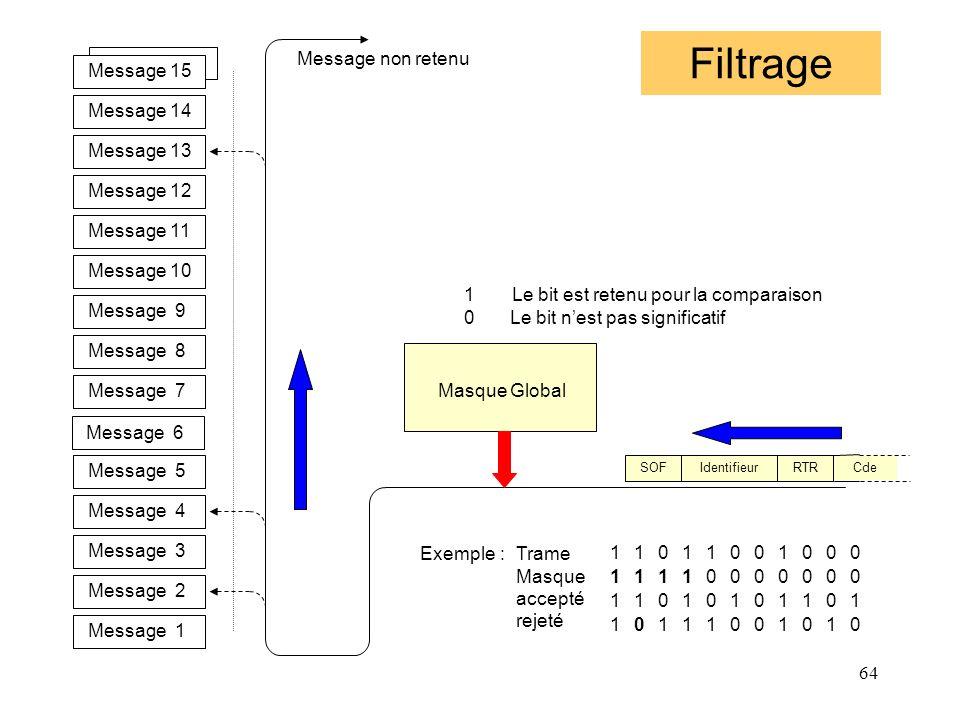 64 Filtrage Message 11 Message 10 Message 9 Message 8 Message 7 Message 6 Message 5 Message 4 Message 3 Message 2 Message 1 Message 14 Message 13 Mess