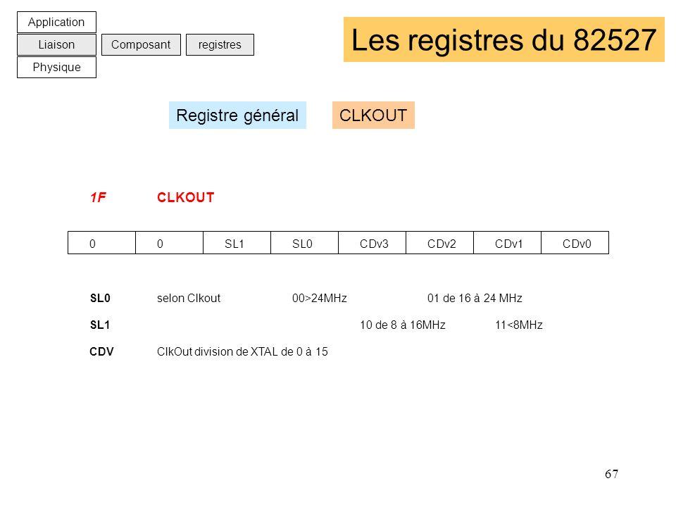 67 Les registres du 82527 1FCLKOUT 00SL1SL0CDv3CDv2CDv1CDv0 SL0selon Clkout00>24MHz01 de 16 à 24 MHz SL110 de 8 à 16MHz11<8MHz CDVClkOut division de X