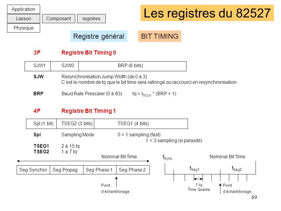 69 Les registres du 82527 3FRegistre Bit Timing 0 SJW1SJW0BRP (6 bits) SJWResynchronisation Jump Width (de 0 à 3) Cest le nombre de tq que le bit time