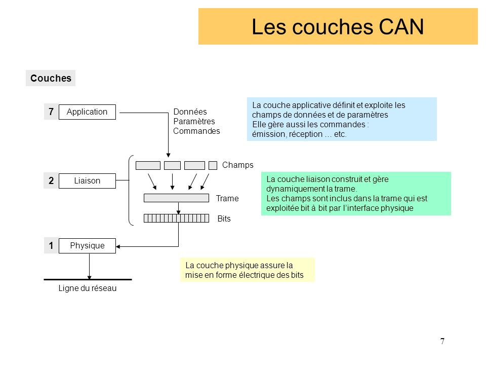 8 Couche 7 - Application Application Présentation Session Transport Réseau Liaison Physique CAL (CANOpen) Groupemement CAN in Automation - CiA DeviceNetRockwell Allen Bradley SDSHoneywell CAL DeviceNet SDS J1939 OSEK INDUSTRIE AUTOMOBILE J1939SAE Society of Automotive Engineers Applications camions aux USA OSEKOpen Systems & Interface for Distribued Electronic in Cars Véhicules légers en Europe