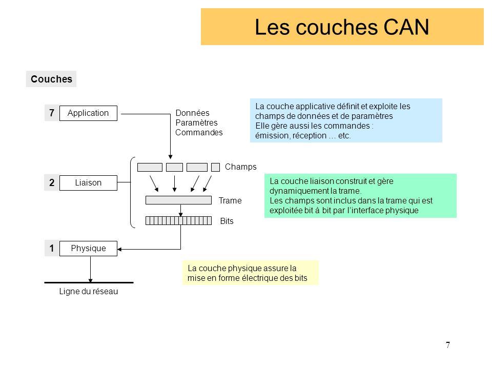 7 Les couches CAN Données Paramètres Commandes Champs Trame Bits Ligne du réseau La couche applicative définit et exploite les champs de données et de