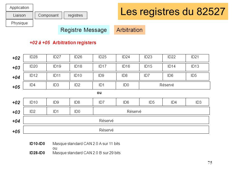 75 Les registres du 82527 +02 à +05Arbitration registers ID28 ID27 ID26 ID25 ID24 ID23 ID22 ID21 ID20 ID19 ID18 ID17 ID16 ID15 ID14 ID13 ID12 ID11 ID1