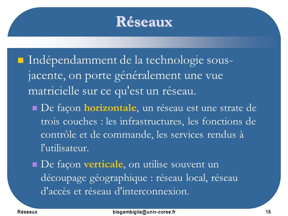 Réseaux16bisgambiglia@univ-corse.fr Réseaux Les infrastructures peuvent être des câbles (circulation des signaux électriques), des fibres optiques (propagation dondes lumineuses), etc.