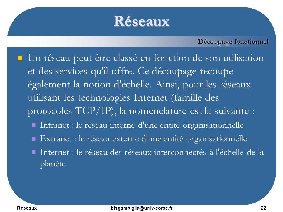 Réseaux23bisgambiglia@univ-corse.fr Sommaire 1.Introduction 2.