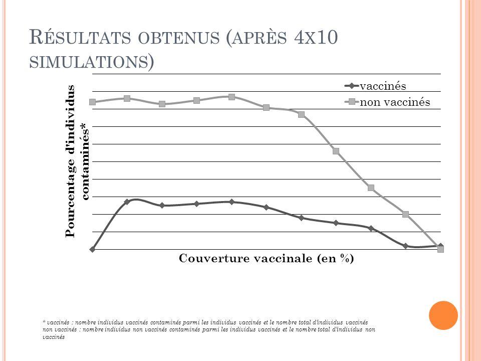 R ÉSULTATS OBTENUS ( APRÈS 4 X 10 SIMULATIONS ) * vaccinés : nombre individus vaccinés contaminés parmi les individus vaccinés et le nombre total dind