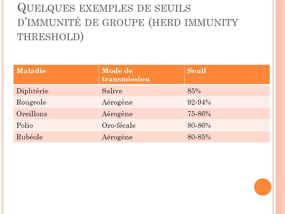 Q UELQUES EXEMPLES DE SEUILS D IMMUNITÉ DE GROUPE ( HERD IMMUNITY THRESHOLD ) MaladieMode de transmission Seuil DiphtérieSalive85% RougeoleAérogène92-