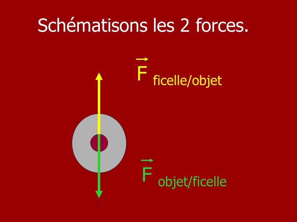 Schématisons les 2 forces. F ficelle/objet F objet/ficelle