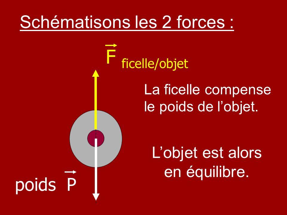 Schématisons les 2 forces : poids P F ficelle/objet La ficelle compense le poids de lobjet. Lobjet est alors en équilibre.