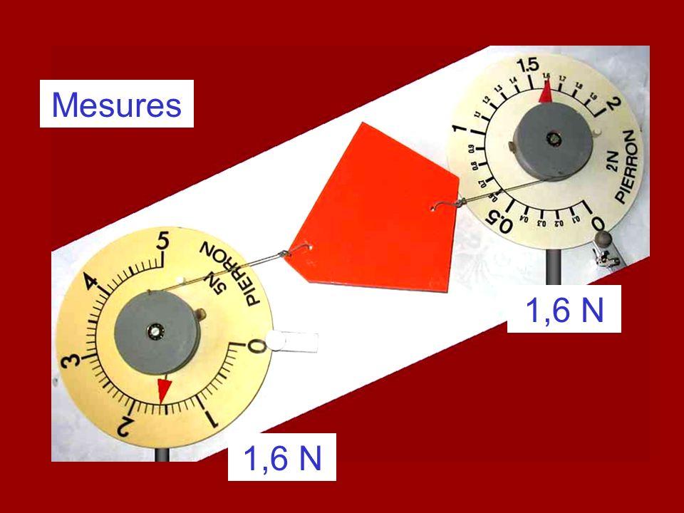 Schématisons les 2 forces : poids P F ficelle/objet La ficelle compense le poids de lobjet.