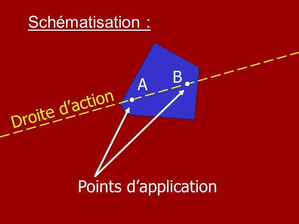 Activité expérimentale Établir la relation entre la masse et le poids. ( suite possible du cours )